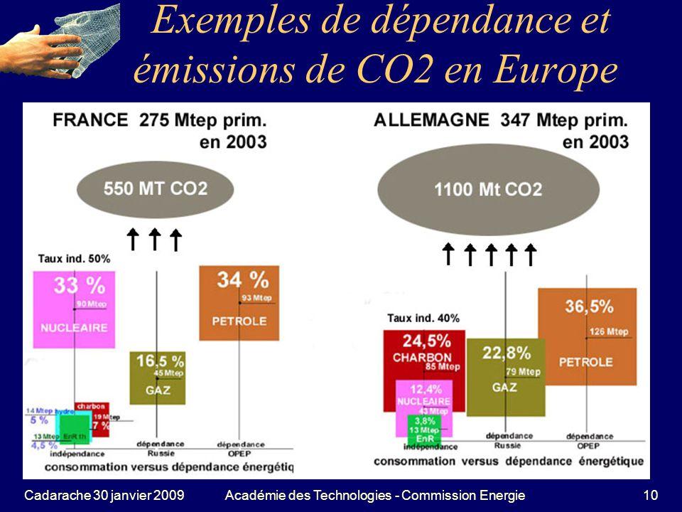 Exemples de dépendance et émissions de CO2 en Europe