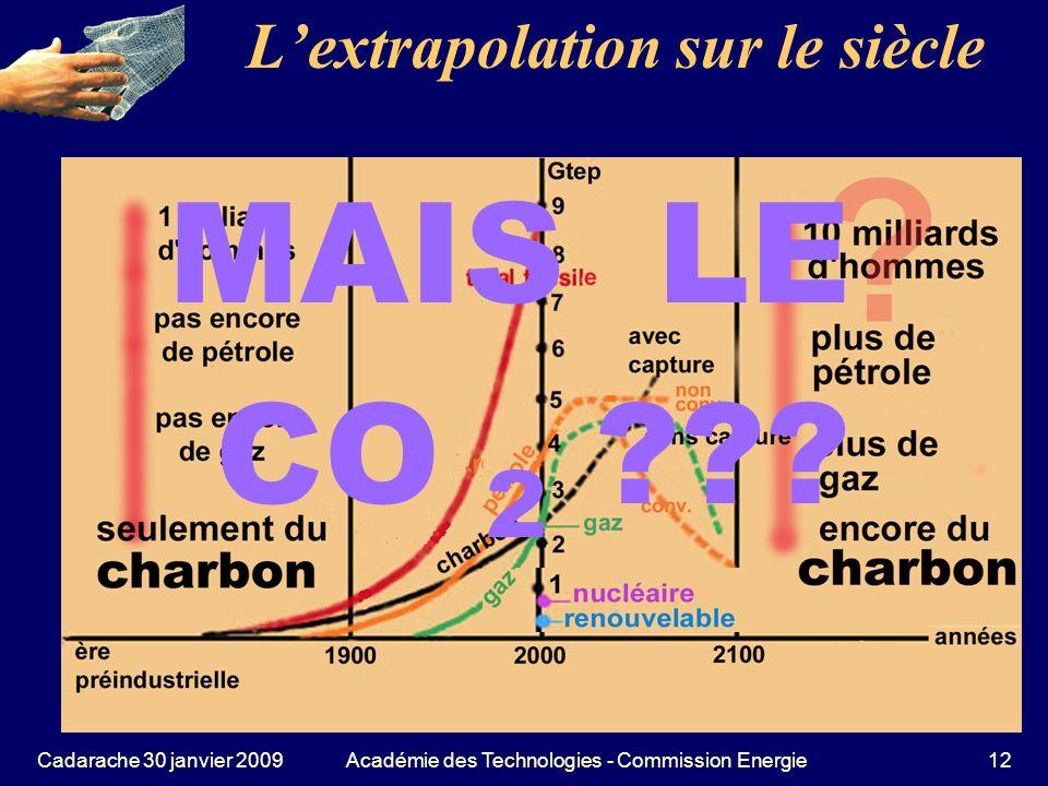 L'extrapolation sur le siècle