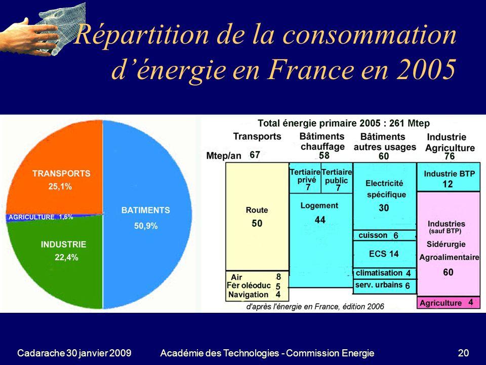 Répartition de la consommation d'énergie en France en 2005
