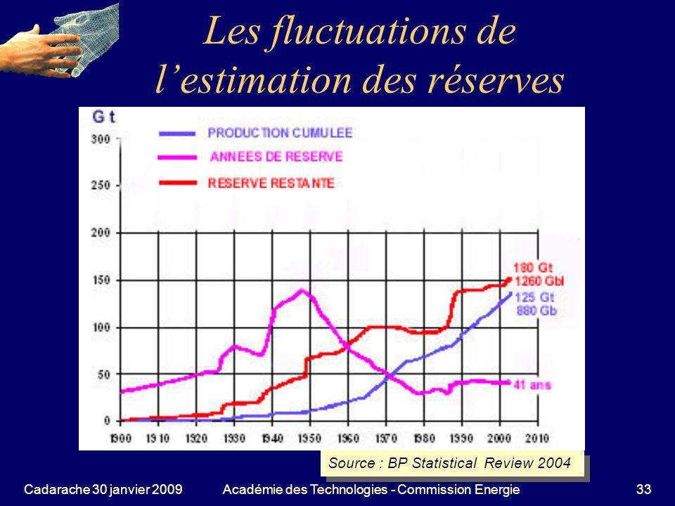 Les fluctuations de l'estimation des réserves