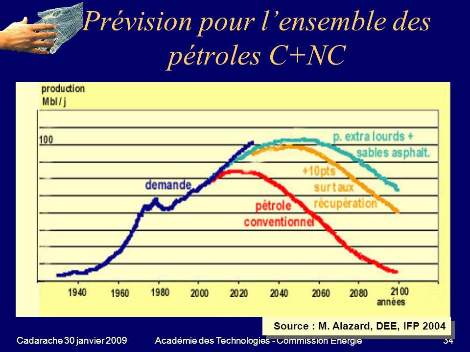 Prévision pour l'ensemble des pétroles C+NC