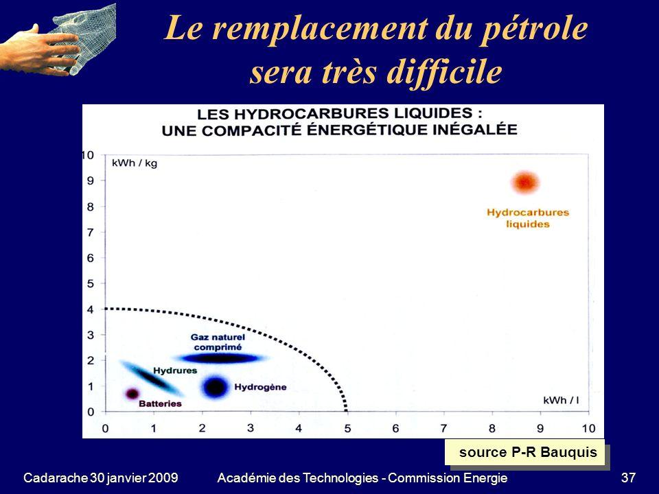 Le remplacement du pétrole sera très difficile