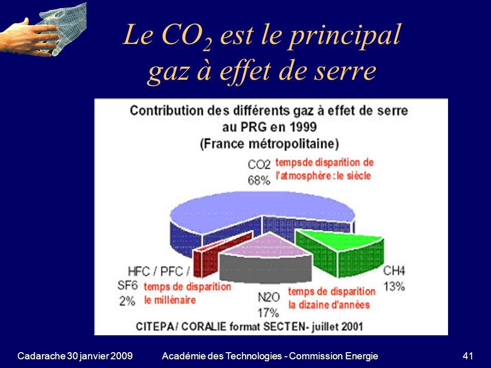 Le CO2 est le principal gaz à effet de serre