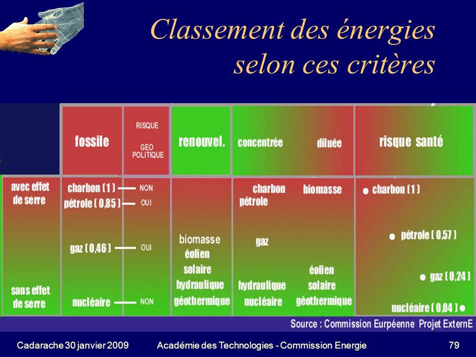 Classement des énergies selon ces critères