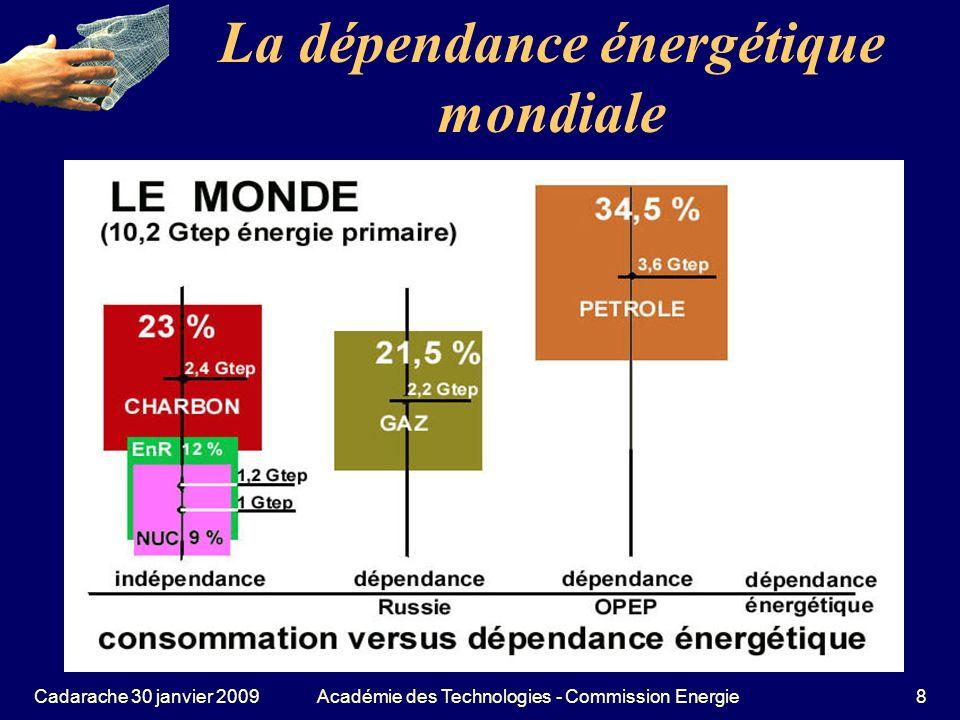 La dépendance énergétique mondiale