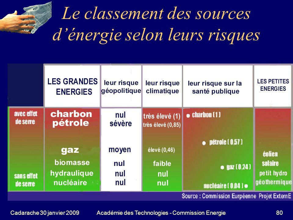 Le classement des sources d'énergie selon leurs risques