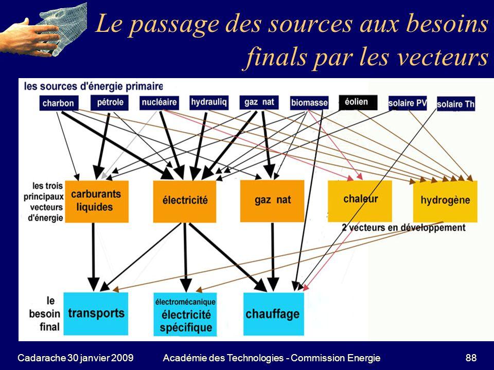 Le passage des sources aux besoins finals par les vecteurs