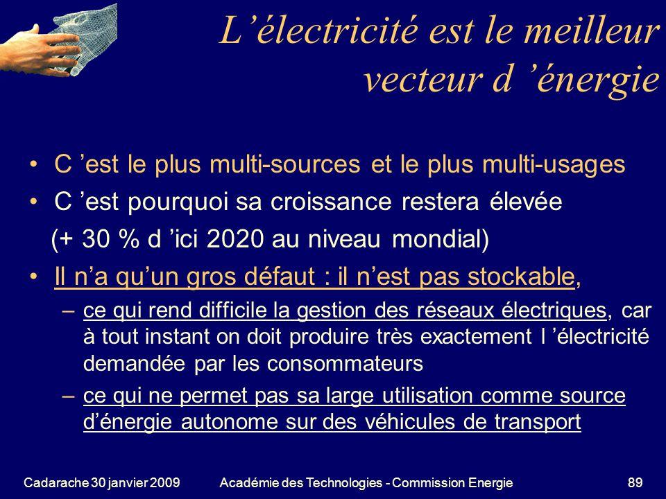 L'électricité est le meilleur vecteur d 'énergie
