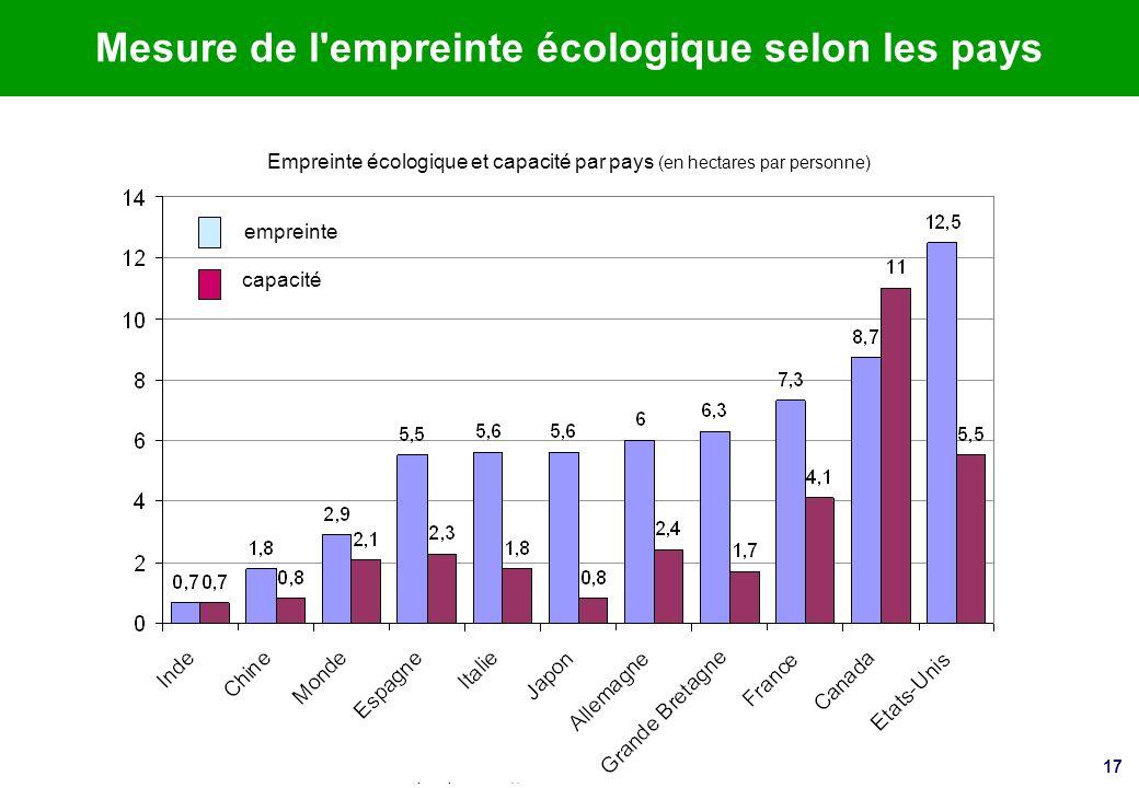 Mesure de l empreinte écologique selon les pays