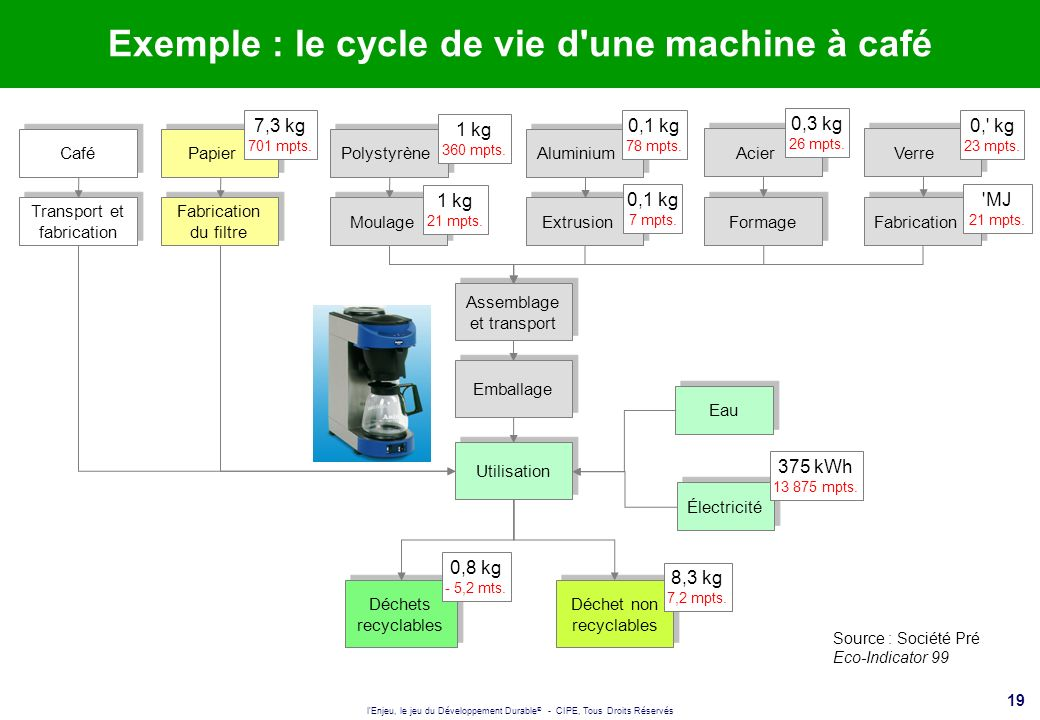 Exemple : le cycle de vie d une machine à café