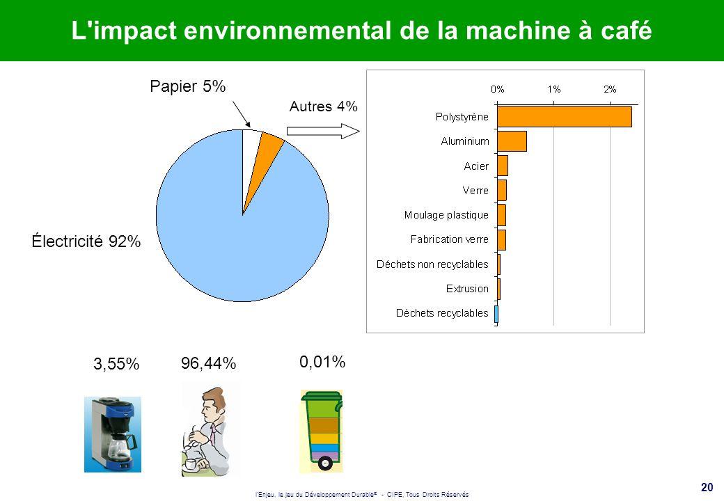 L impact environnemental de la machine à café