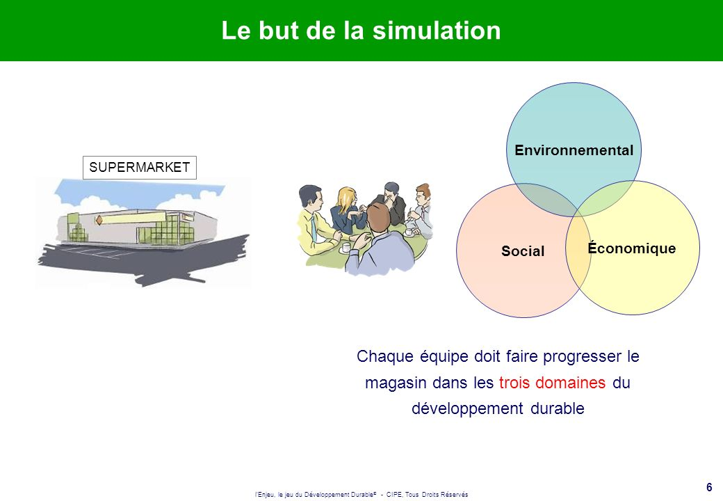 Le but de la simulation Environnemental. SUPERMARKET.
