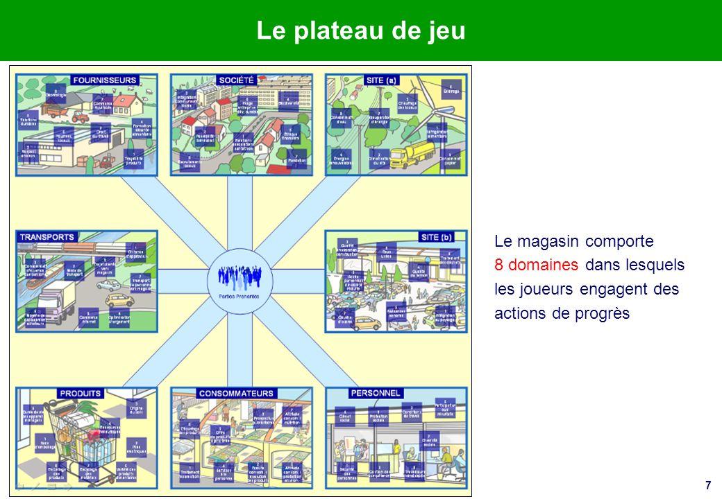 Le plateau de jeu Le magasin comporte 8 domaines dans lesquels les joueurs engagent des actions de progrès.