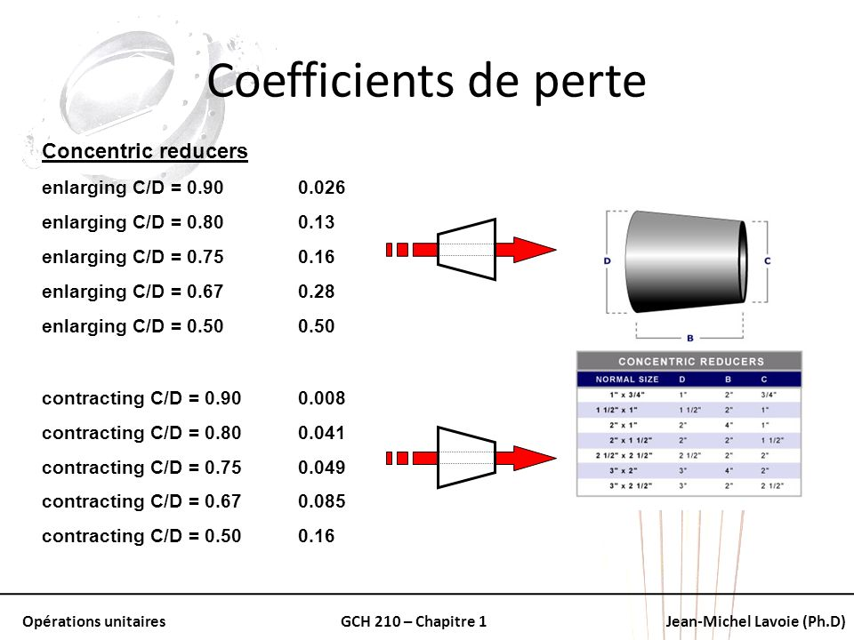 Coefficients de perte Concentric reducers enlarging C/D = 0.90 0.026
