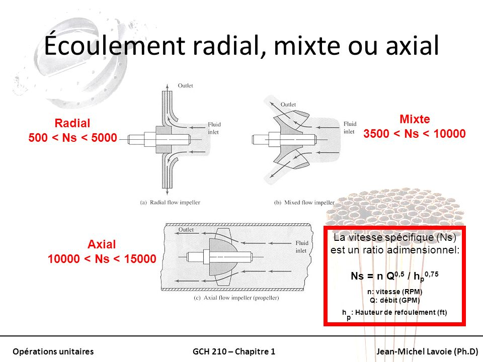 Écoulement radial, mixte ou axial