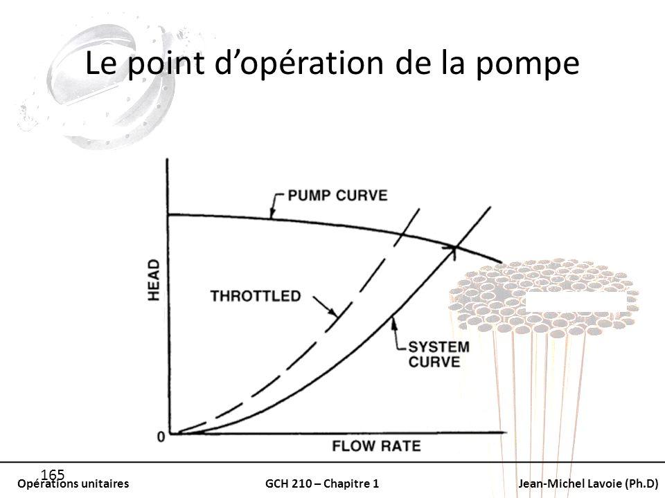 Le point d'opération de la pompe