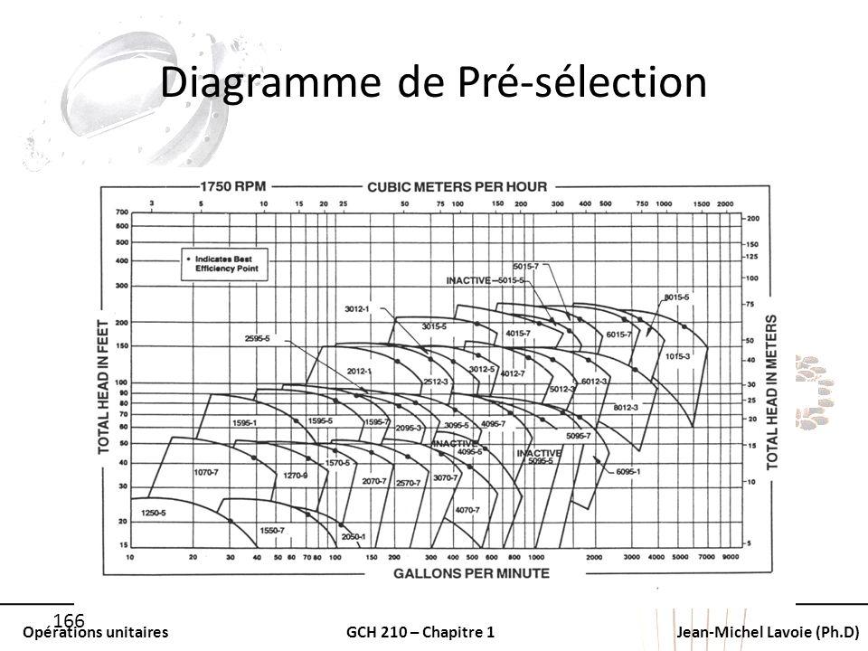 Diagramme de Pré-sélection