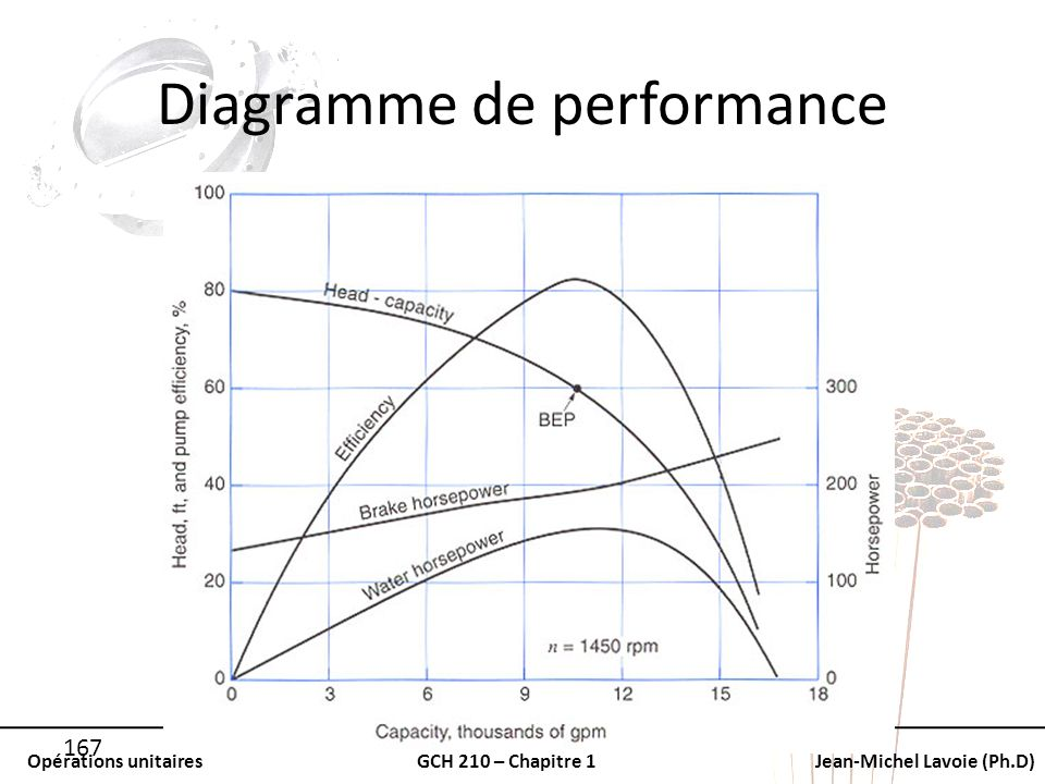 Diagramme de performance