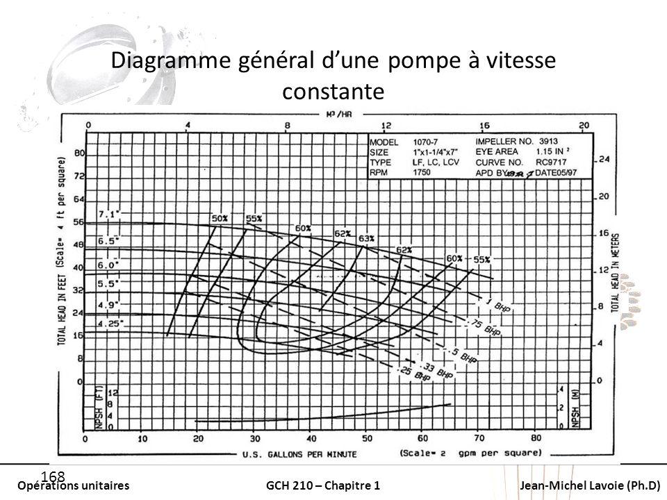 Diagramme général d'une pompe à vitesse constante
