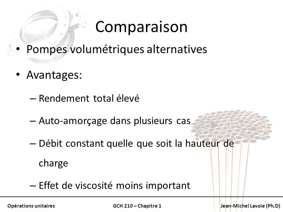 Comparaison Pompes volumétriques alternatives Avantages: