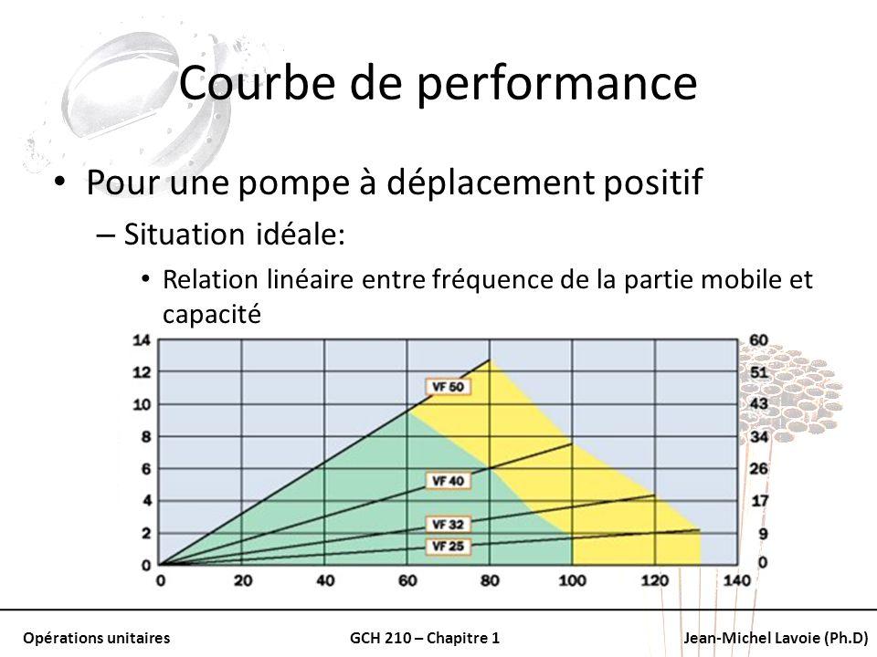 Courbe de performance Pour une pompe à déplacement positif