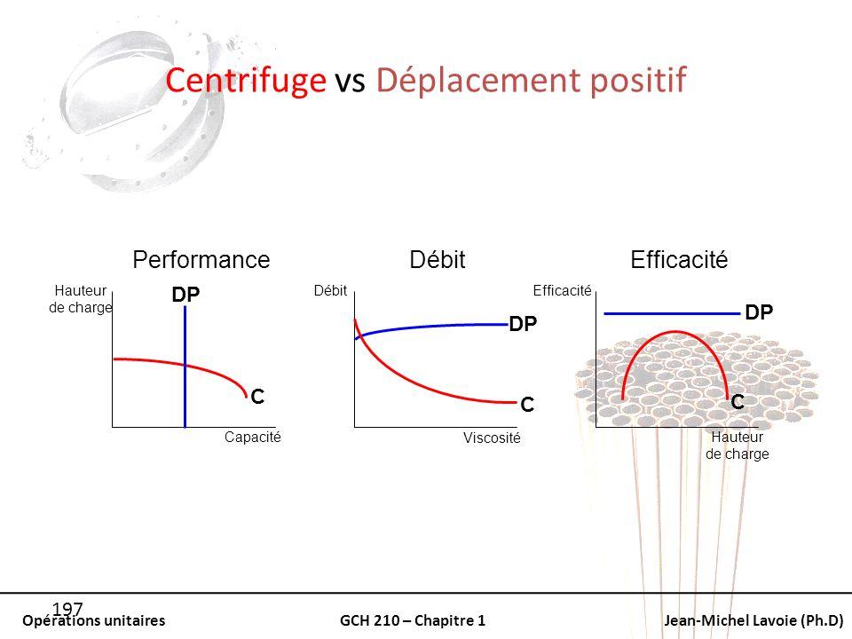 Centrifuge vs Déplacement positif