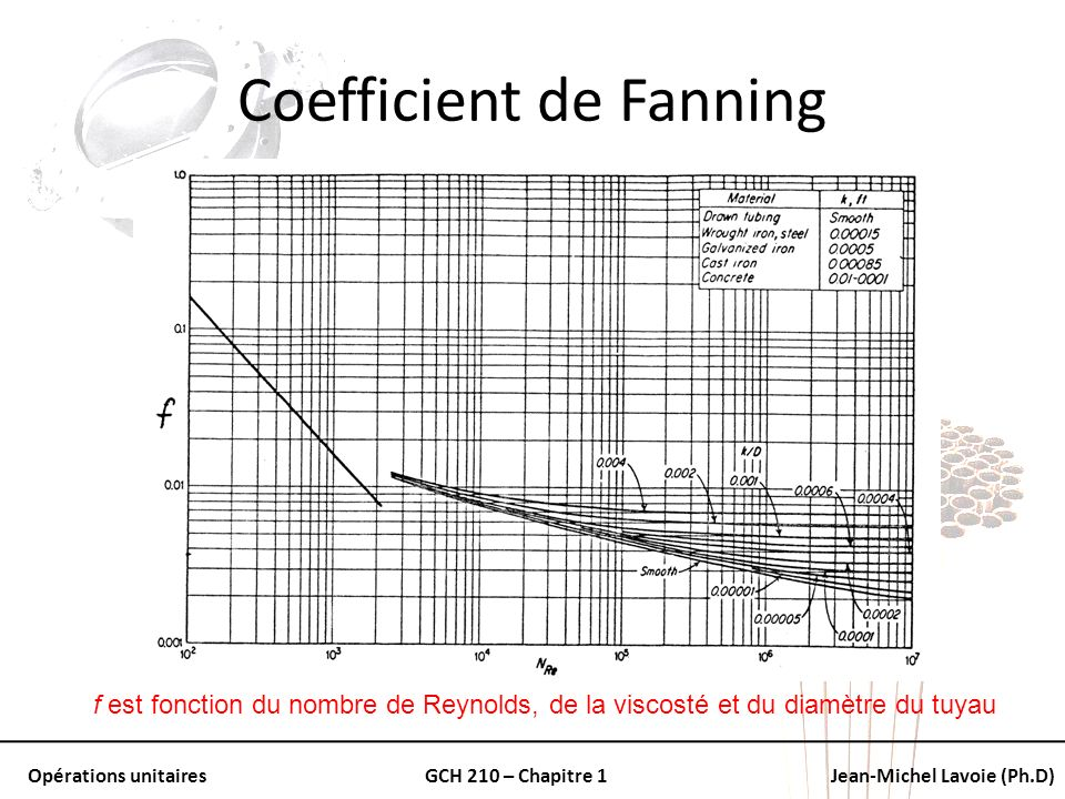 Coefficient de Fanning