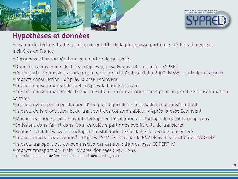Hypothèses et données Les mix de déchets traités sont représentatifs de la plus grosse partie des déchets dangereux incinérés en France.