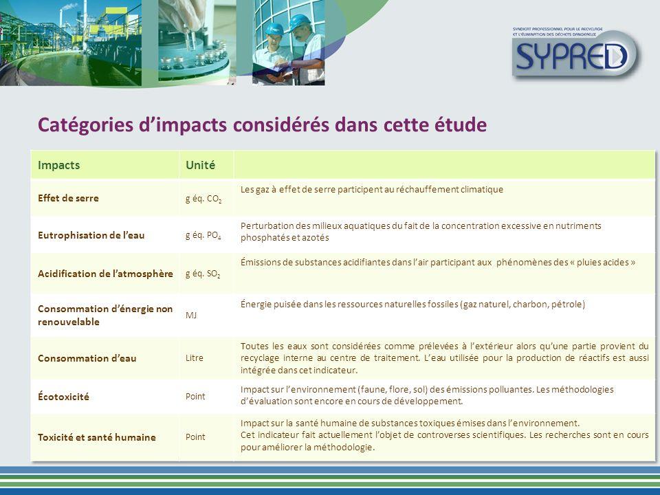 Catégories d'impacts considérés dans cette étude