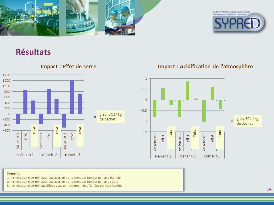 Résultats 1414 g éq. CO2 / kg de déchet g éq. S02 / kg de déchet Total