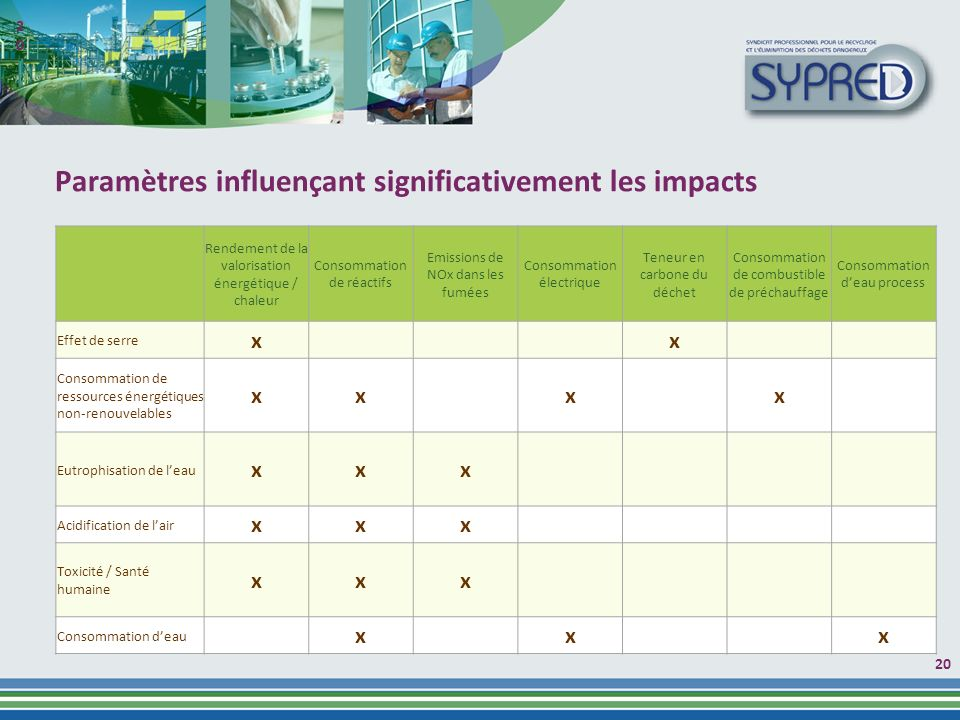 Paramètres influençant significativement les impacts