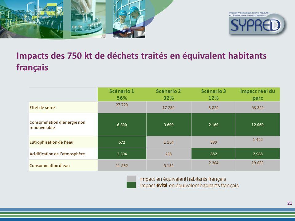 Impacts des 750 kt de déchets traités en équivalent habitants français