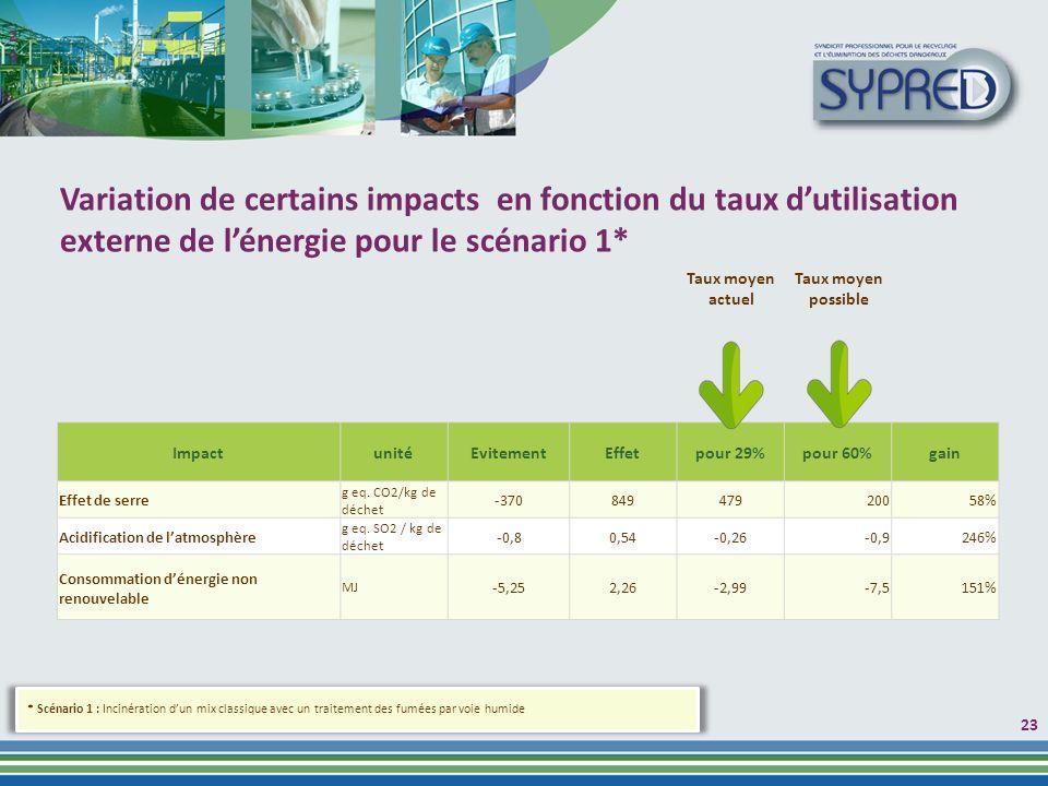2323 Variation de certains impacts en fonction du taux d'utilisation externe de l'énergie pour le scénario 1*