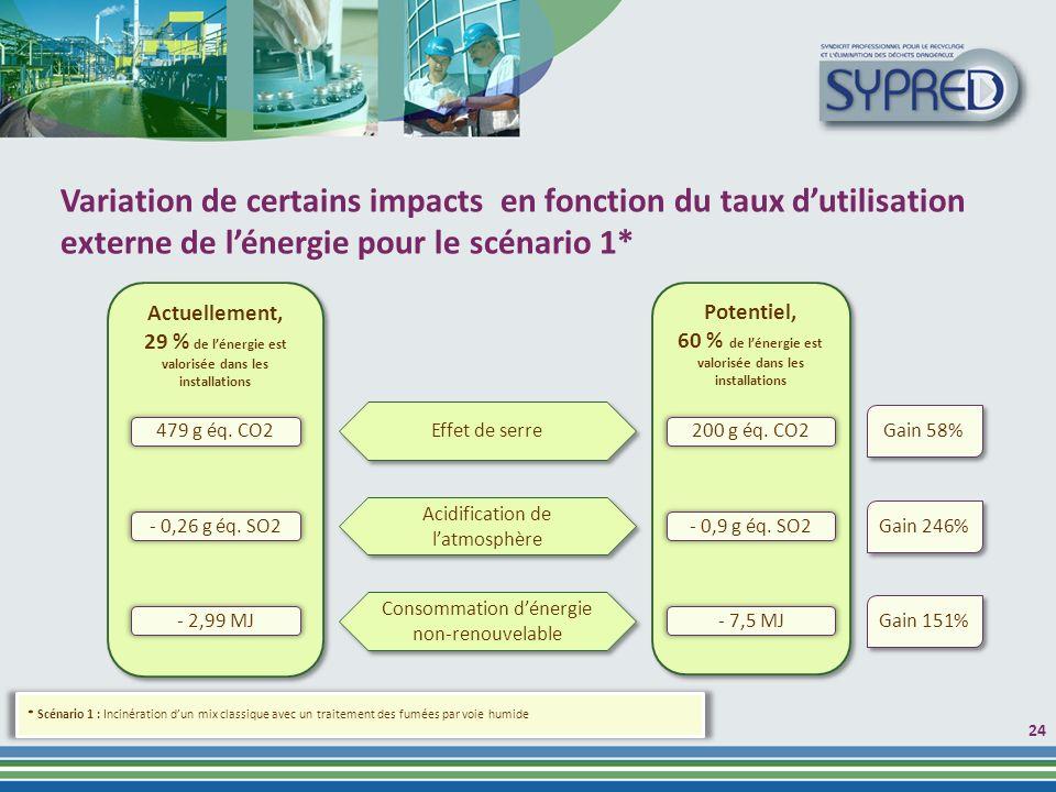 2424 Variation de certains impacts en fonction du taux d'utilisation externe de l'énergie pour le scénario 1*
