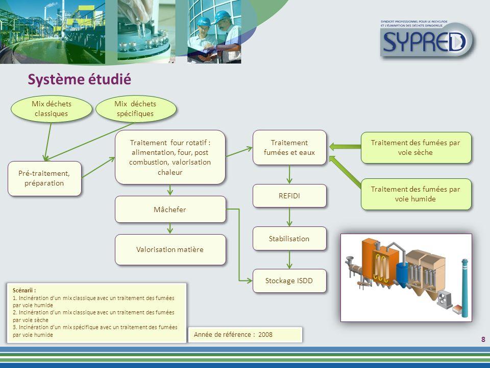 Système étudié Mix déchets classiques Mix déchets spécifiques