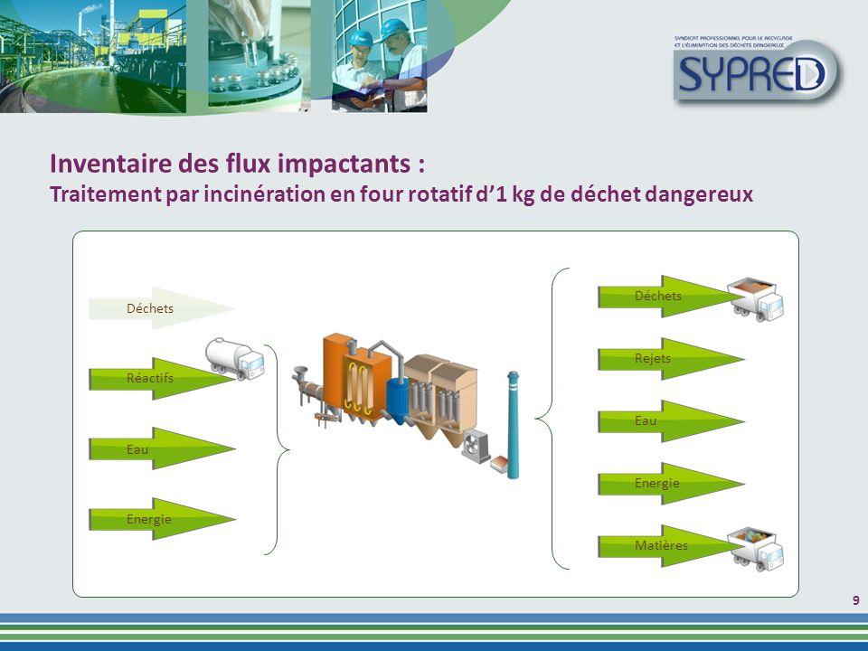Inventaire des flux impactants :