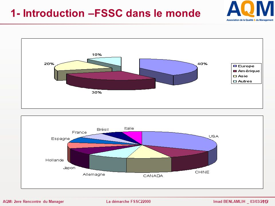 1- Introduction –FSSC dans le monde