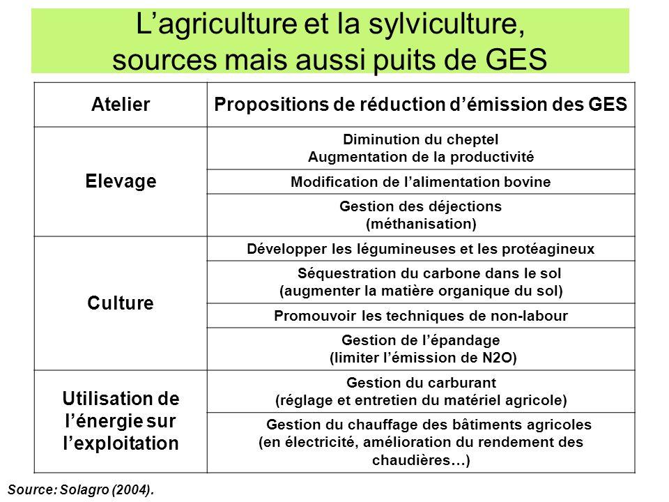 L'agriculture et la sylviculture, sources mais aussi puits de GES