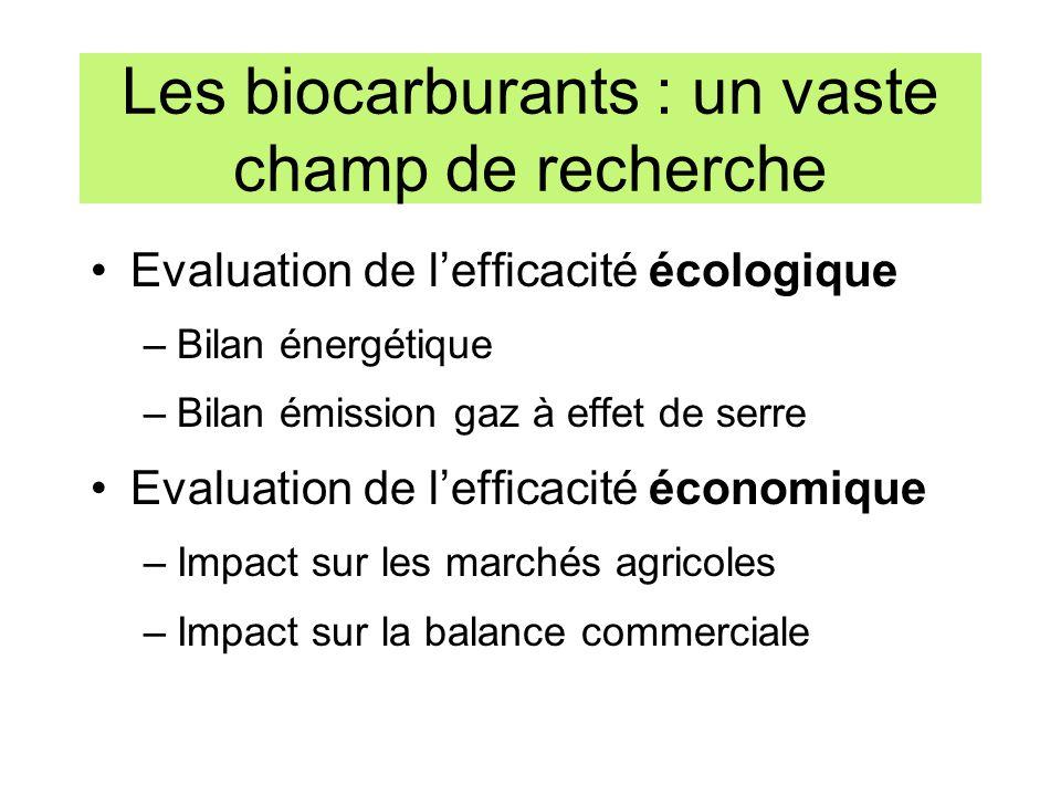 Les biocarburants : un vaste champ de recherche