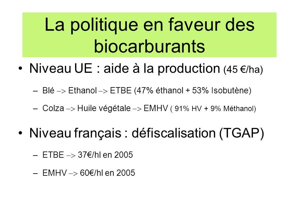 La politique en faveur des biocarburants