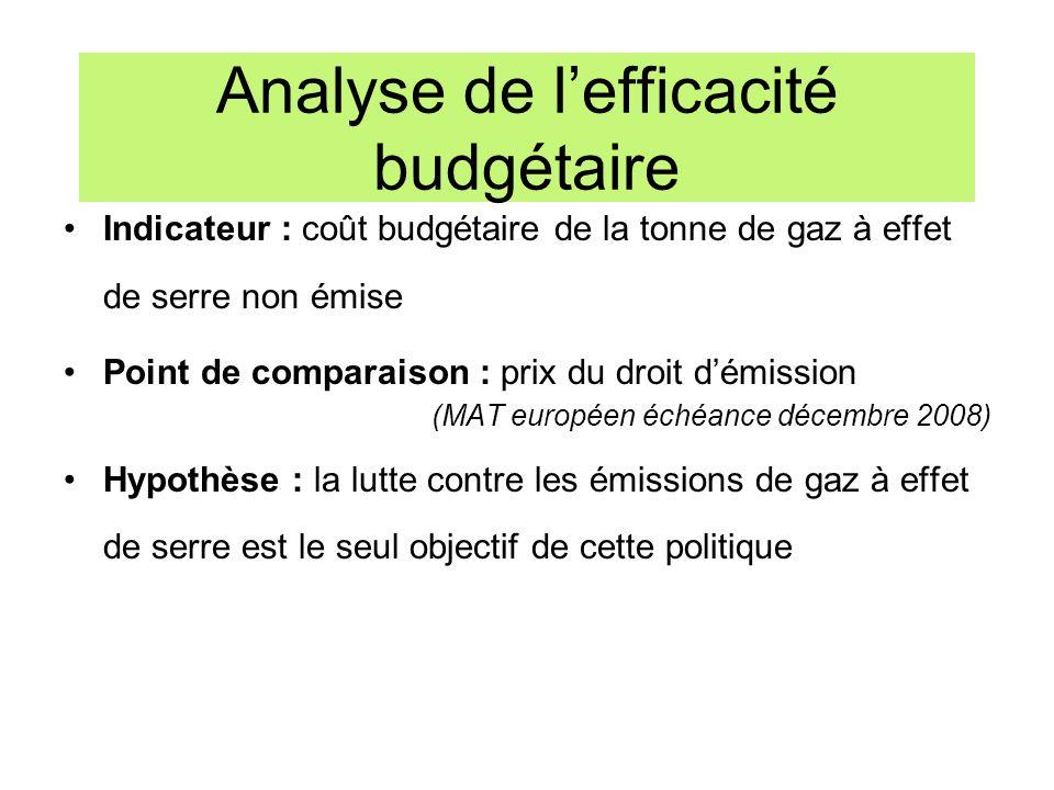 Analyse de l'efficacité budgétaire