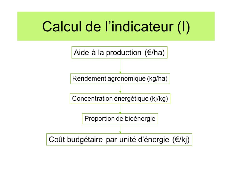Calcul de l'indicateur (I)