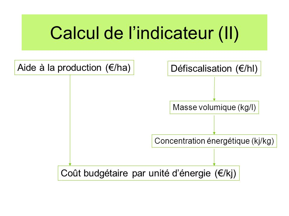 Calcul de l'indicateur (II)