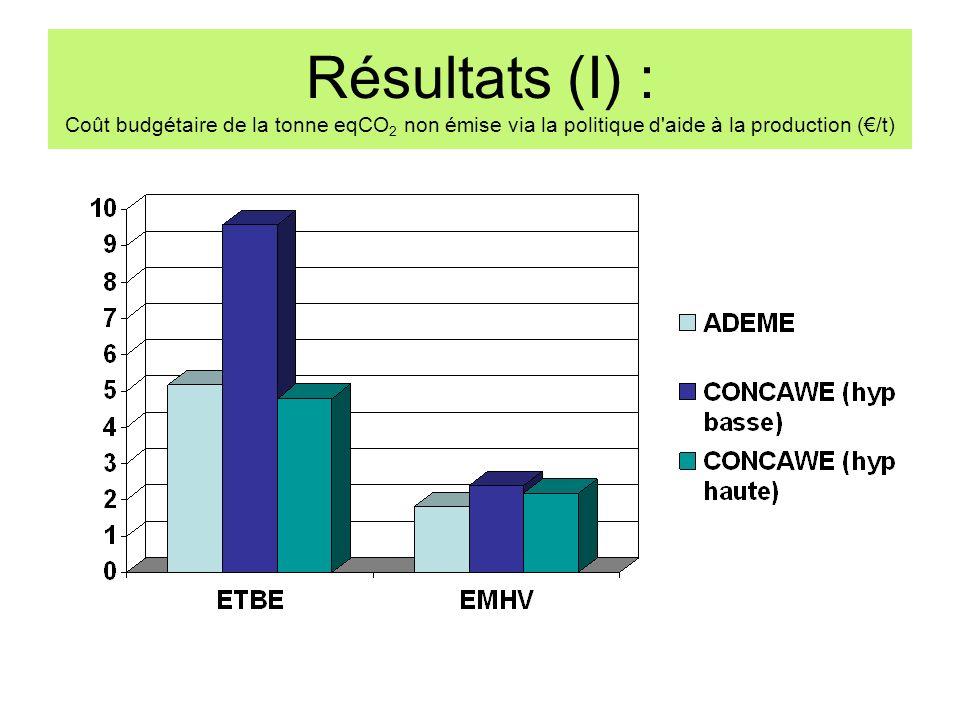Résultats (I) : Coût budgétaire de la tonne eqCO2 non émise via la politique d aide à la production (€/t)