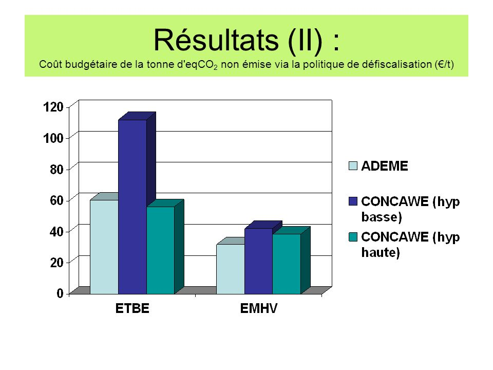 Résultats (II) : Coût budgétaire de la tonne d eqCO2 non émise via la politique de défiscalisation (€/t)