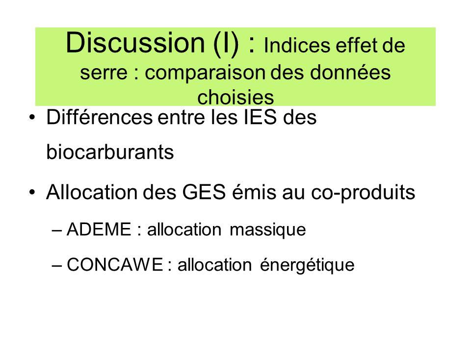 Discussion (I) : Indices effet de serre : comparaison des données choisies