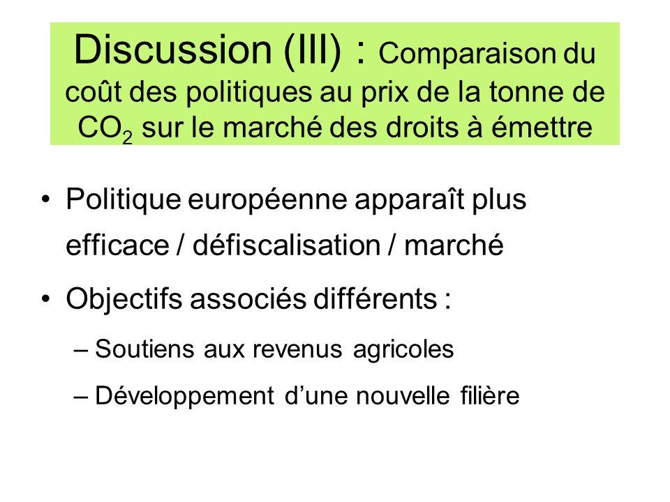 Discussion (III) : Comparaison du coût des politiques au prix de la tonne de CO2 sur le marché des droits à émettre