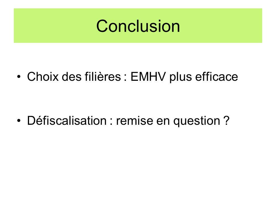 Conclusion Choix des filières : EMHV plus efficace