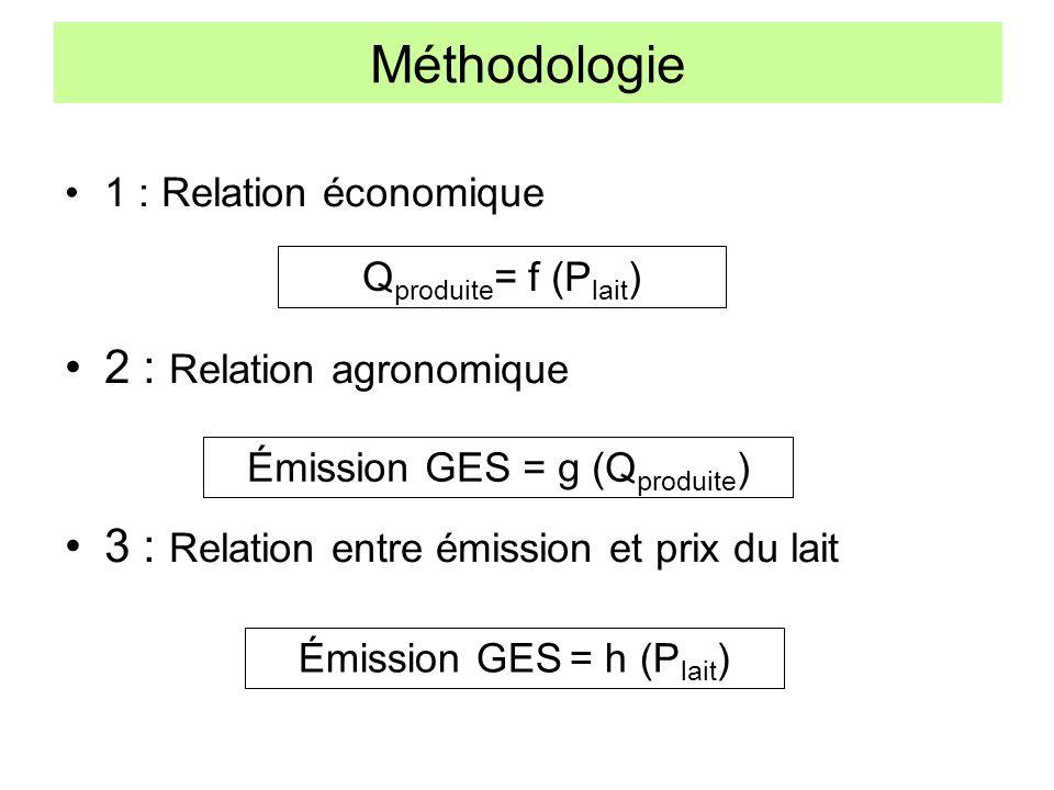 Méthodologie 2 : Relation agronomique