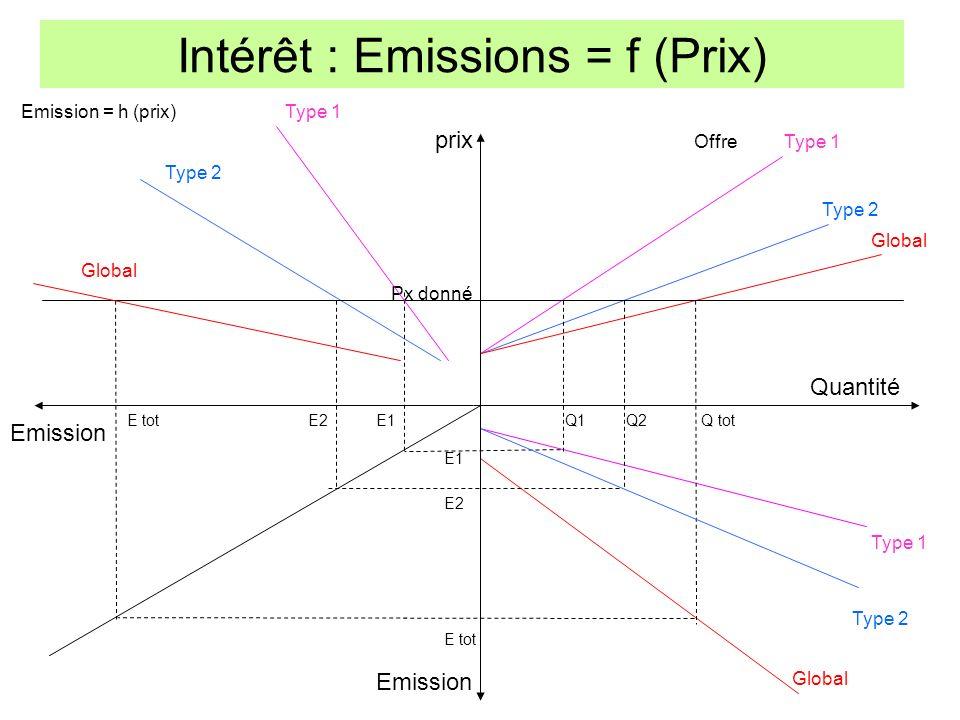 Intérêt : Emissions = f (Prix)